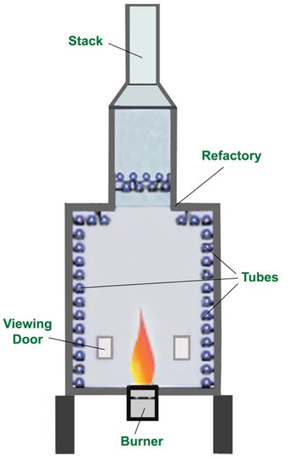 gas furnace piping diagram with Oil Refinery Schematic Diagram on Can You Install A Wood Burning Stove Without A Chimney likewise Home Heating Basics also Boiler Diagram also Chimney Definitions as well 60603 The Process Of Refining Crude Oil.