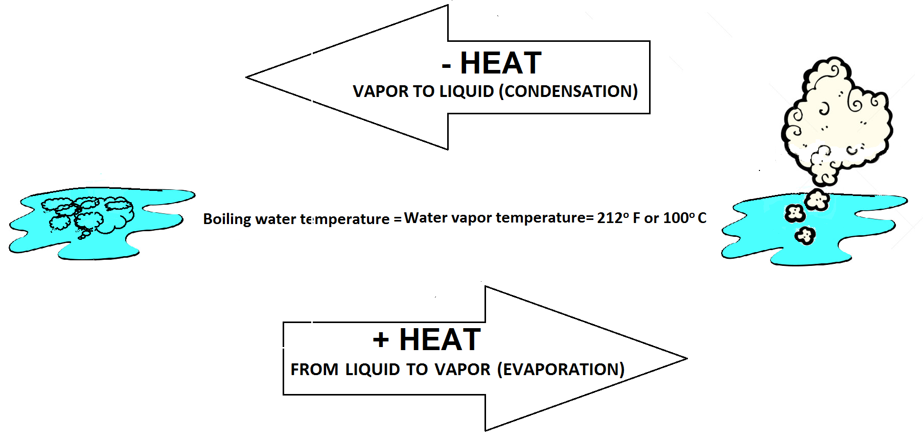 liquid and evaporation Evaporation evaporation is the process of molecules on a liquid's surface  achieving sufficient energy to break free of the liquid and become gas.