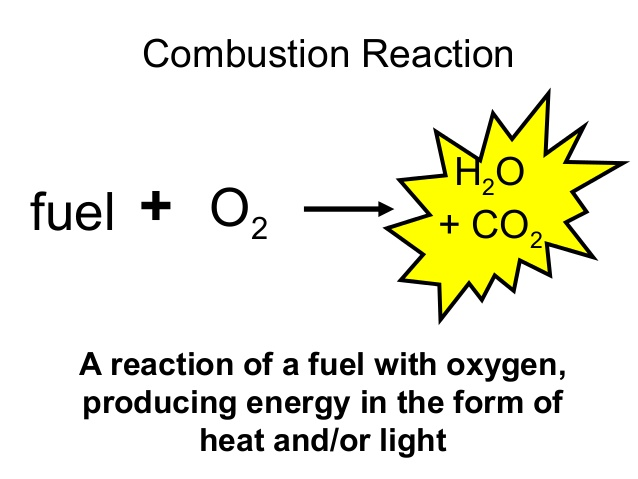Combustion Reaction Examples Pictures to Pin on Pinterest ...