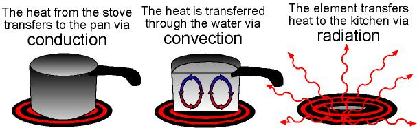 Thesis conduction heat transfer