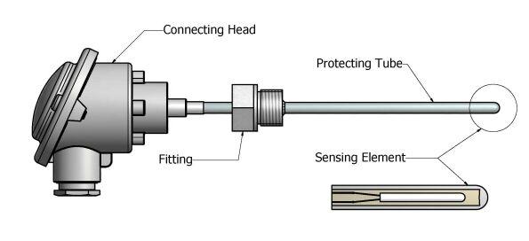 Rtd Temperature Wiring Diagram Wiring Diagrams And Schematics – Rtd Standard Wiring Diagram
