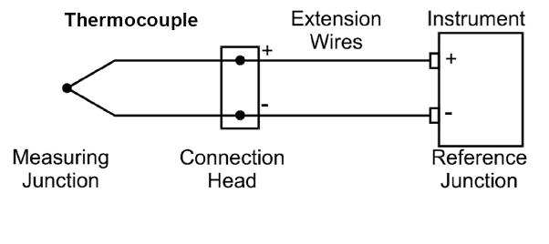 TcoupleExtWireRefJunction instrument tech must knows cold junction compensation & extension instrument junction box wiring diagram at readyjetset.co